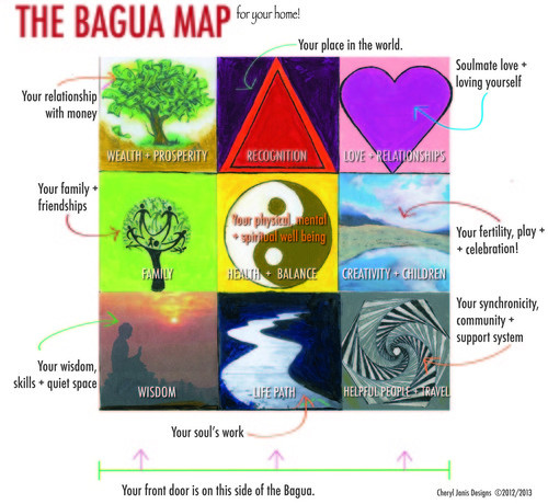 Feng Shui And Beyond: Kärleks Placering