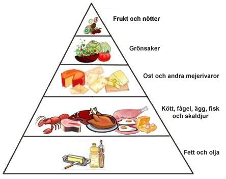 Gor matpyramiden mer gi